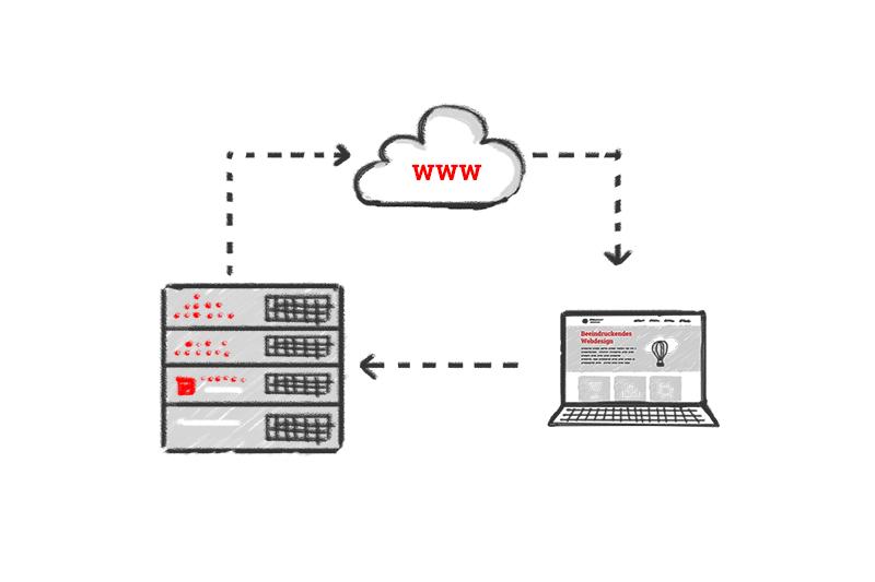 Webseiten Hosting